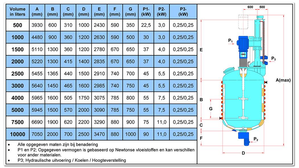 TBMA maattabel TBM turbomenger mengen en dispergeren poeders in vloeistoffen